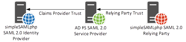 Interoperability scenarios with simpleSAMLphp and AD FS | The Access